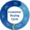 Control the customers buying cycle